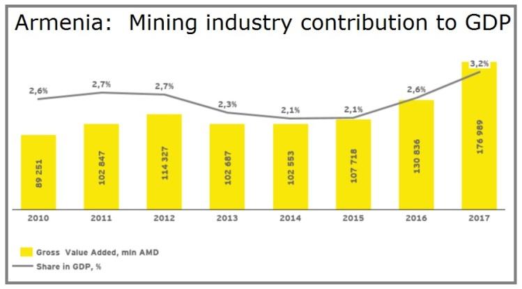 EITI - Armenia Mining industry contribution to GDP